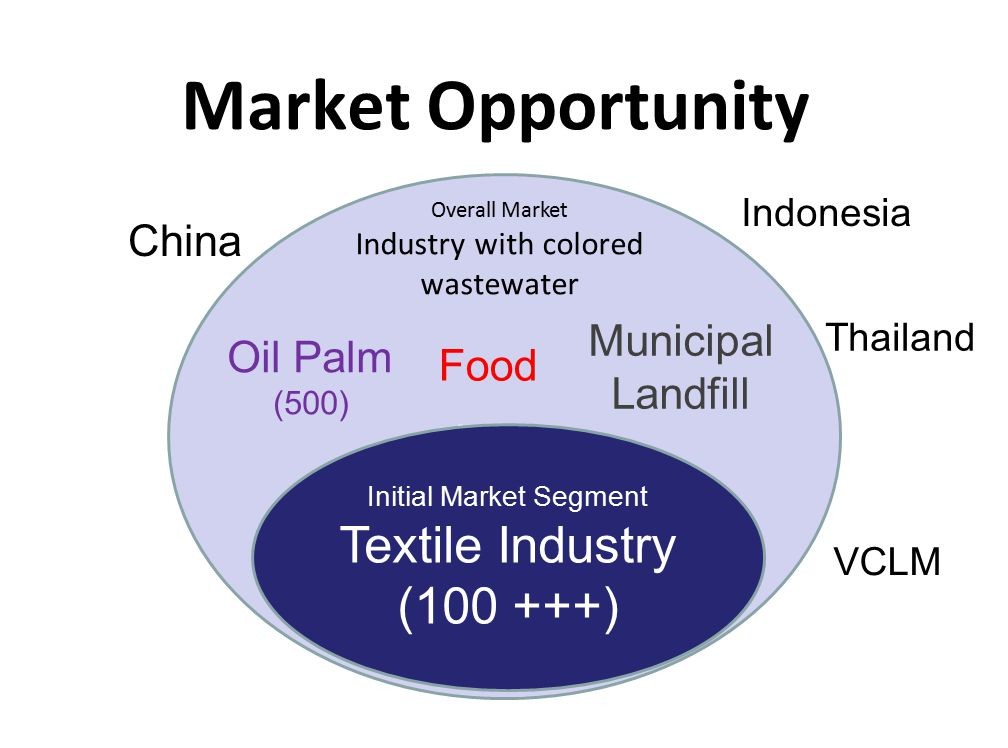Market Opportunity Textile Industry (100 +++) China Municipal Landfill