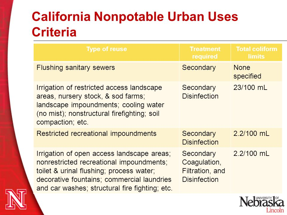 California Nonpotable Urban Uses Criteria
