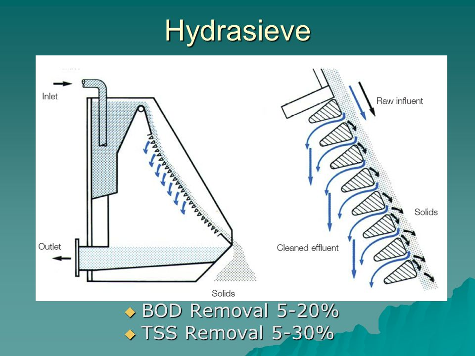 Hydrasieve BOD Removal 5-20% TSS Removal 5-30%