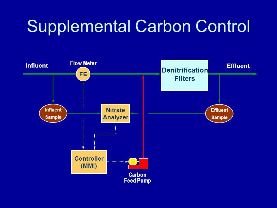 Supplemental Carbon Control