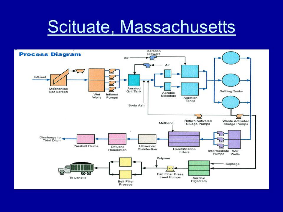 Scituate, Massachusetts