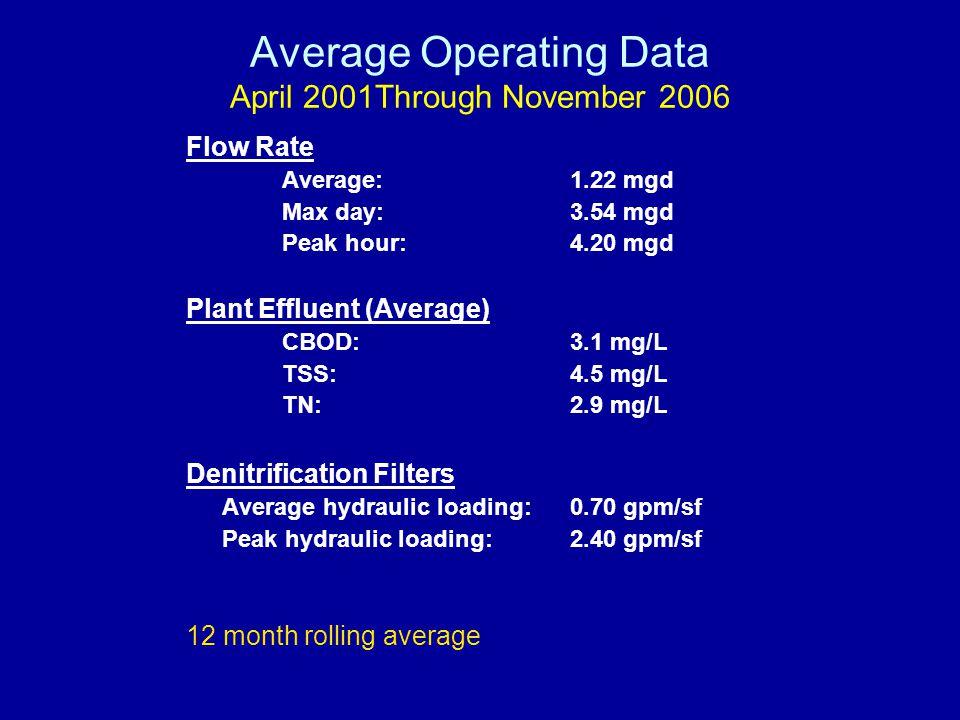 Average Operating Data April 2001Through November 2006