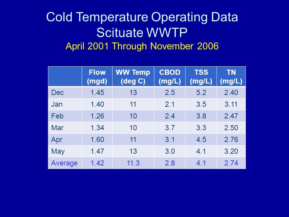 Cold Temperature Operating Data Scituate WWTP April 2001 Through November 2006