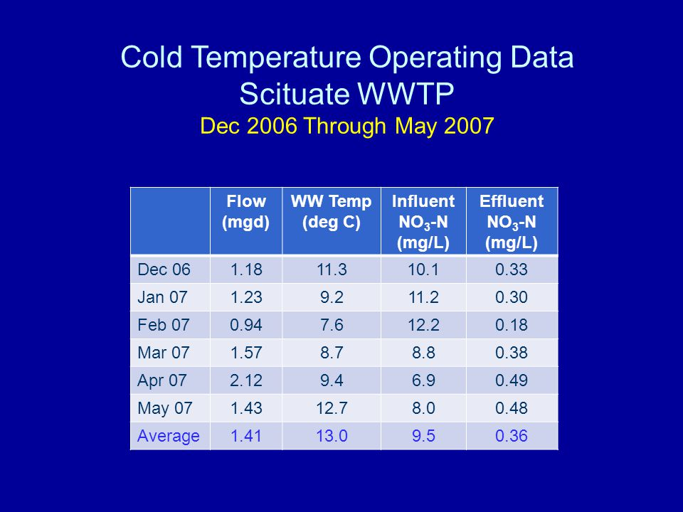 Cold Temperature Operating Data Scituate WWTP Dec 2006 Through May 2007