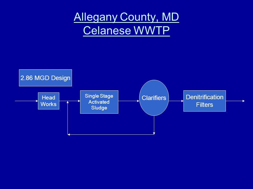 Allegany County, MD Celanese WWTP