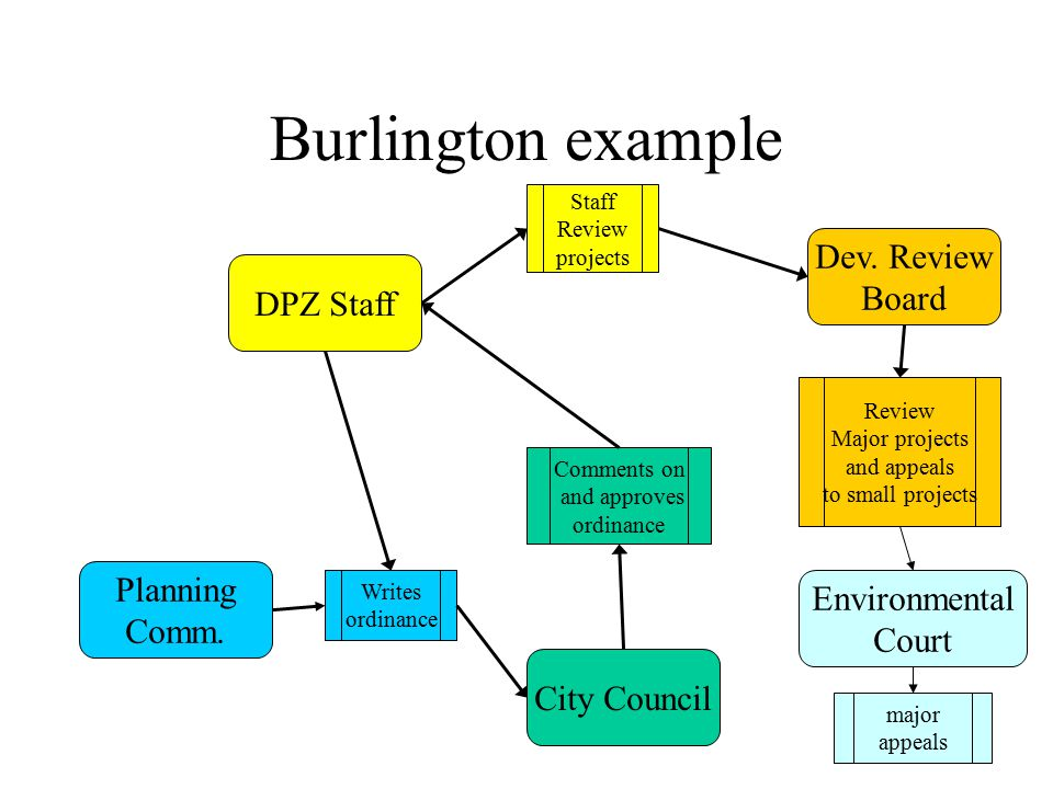 Burlington example Dev. Review Board DPZ Staff Planning Environmental