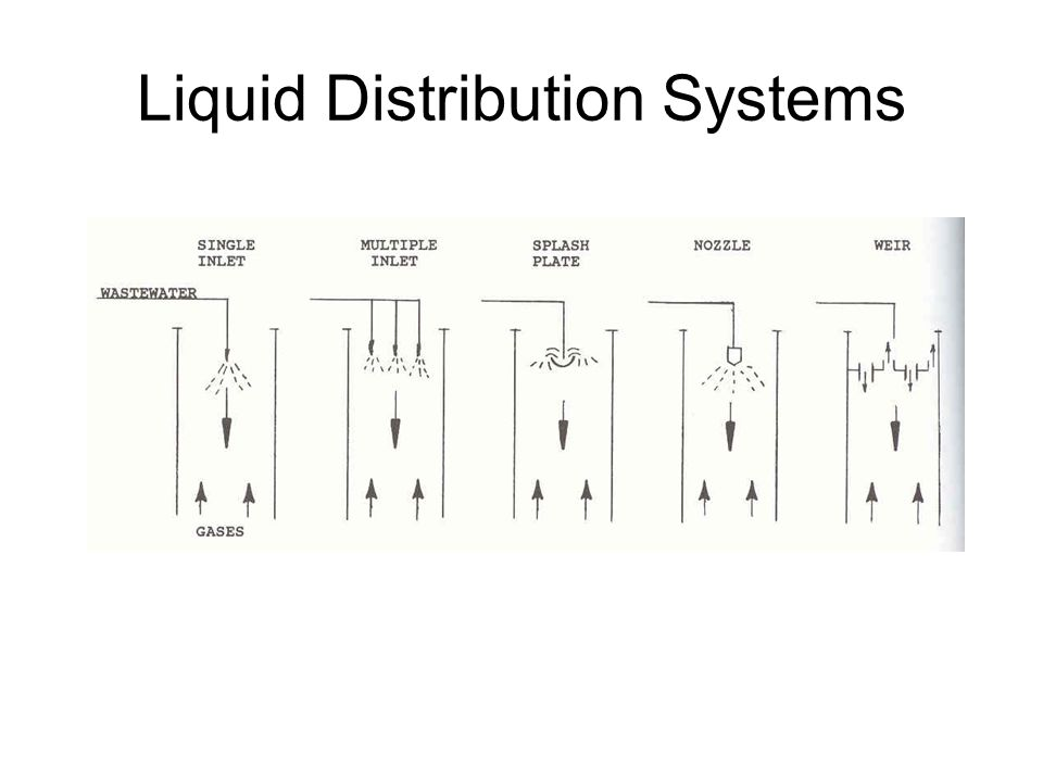 Liquid Distribution Systems