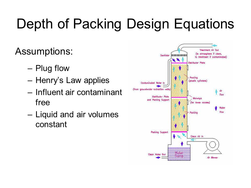 Depth of Packing Design Equations