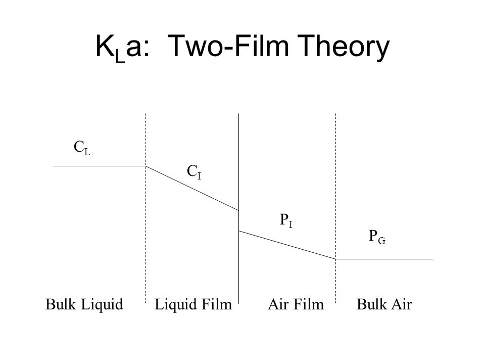 KLa: Two-Film Theory CL CI PI PG Bulk Liquid Liquid Film Air Film