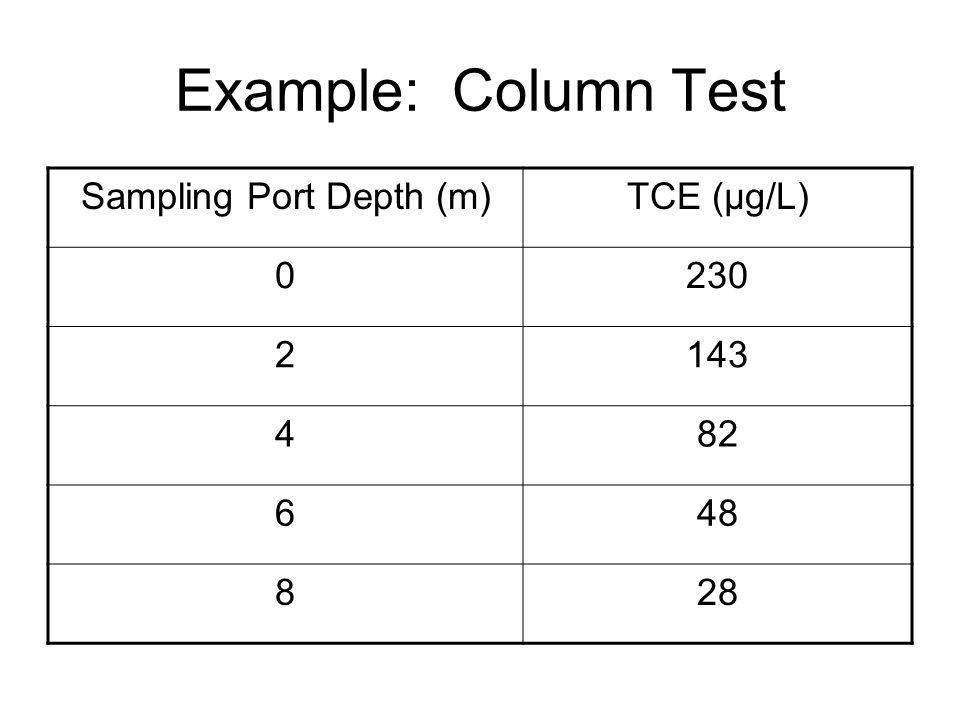 Sampling Port Depth (m)