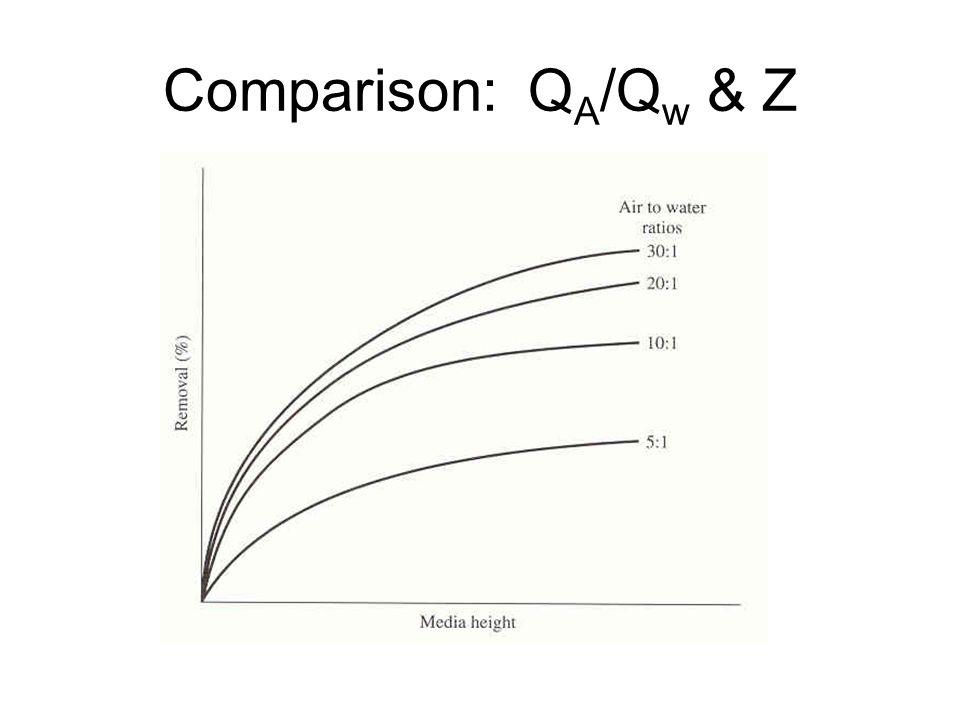 Comparison: QA/Qw & Z