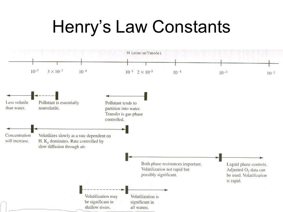 Henry's Law Constants