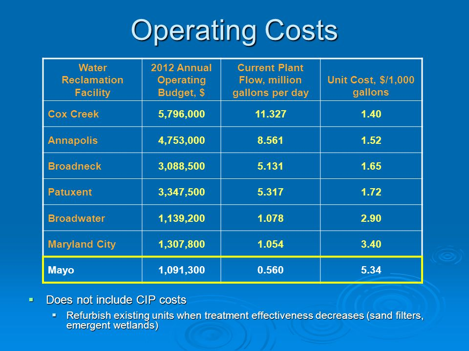 Operating Costs Does not include CIP costs Water Reclamation Facility