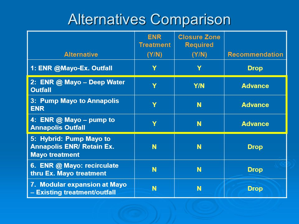 Alternatives Comparison
