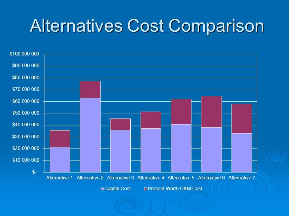 Alternatives Cost Comparison
