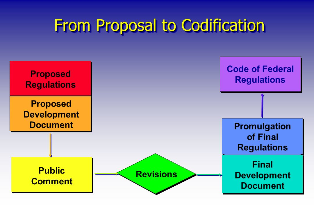 From Proposal to Codification