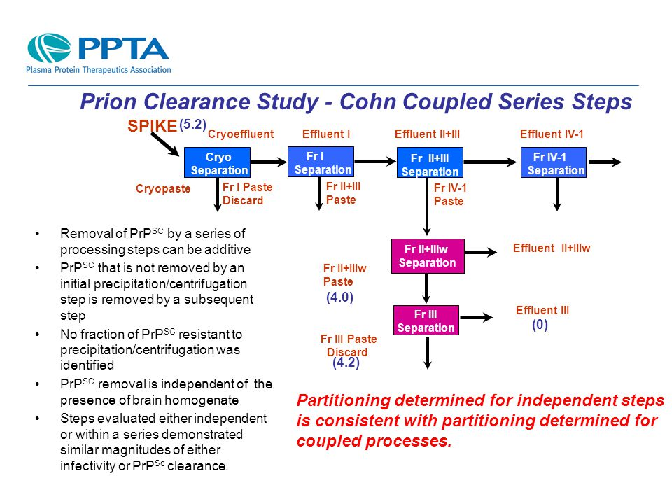 Prion Clearance Study - Cohn Coupled Series Steps