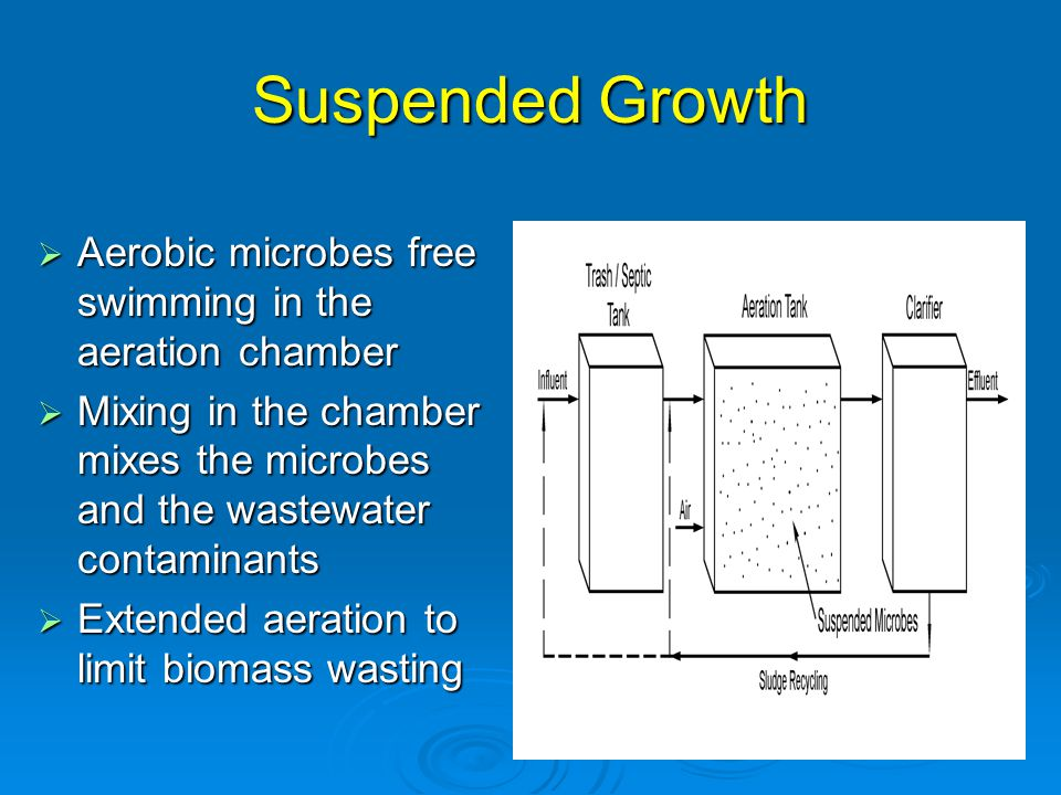 Suspended Growth Aerobic microbes free swimming in the aeration chamber. Mixing in the chamber mixes the microbes and the wastewater contaminants.