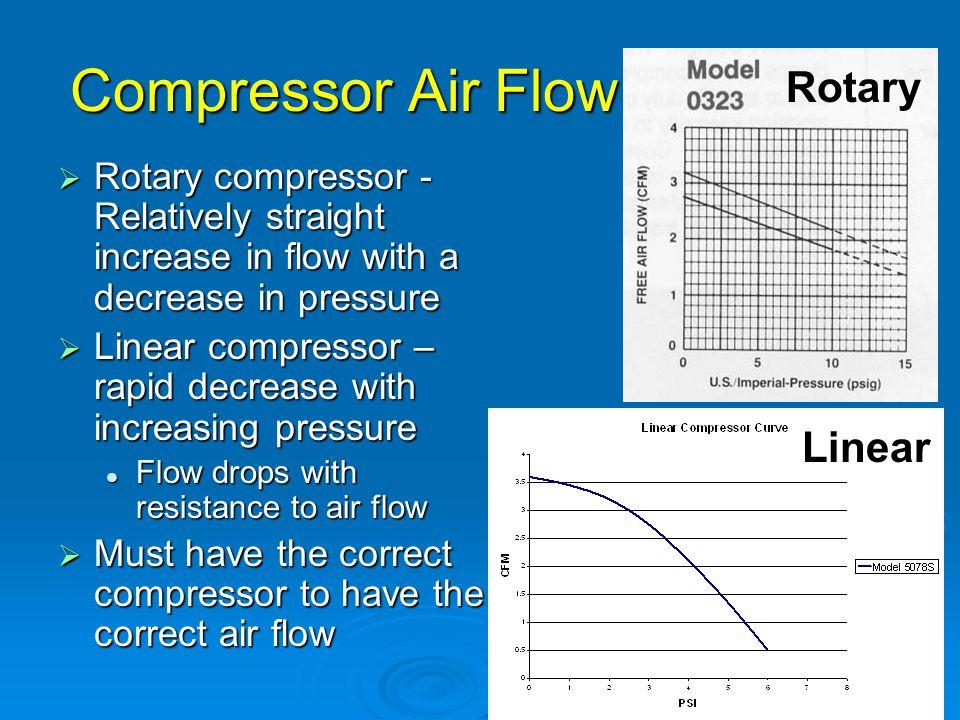 Compressor Air Flow Rotary Linear