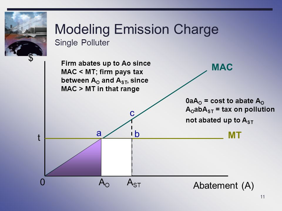 Modeling Emission Charge Single Polluter