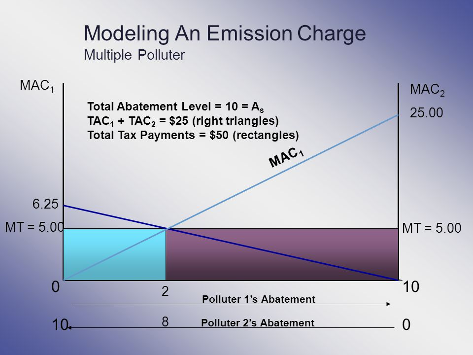 Modeling An Emission Charge Multiple Polluter