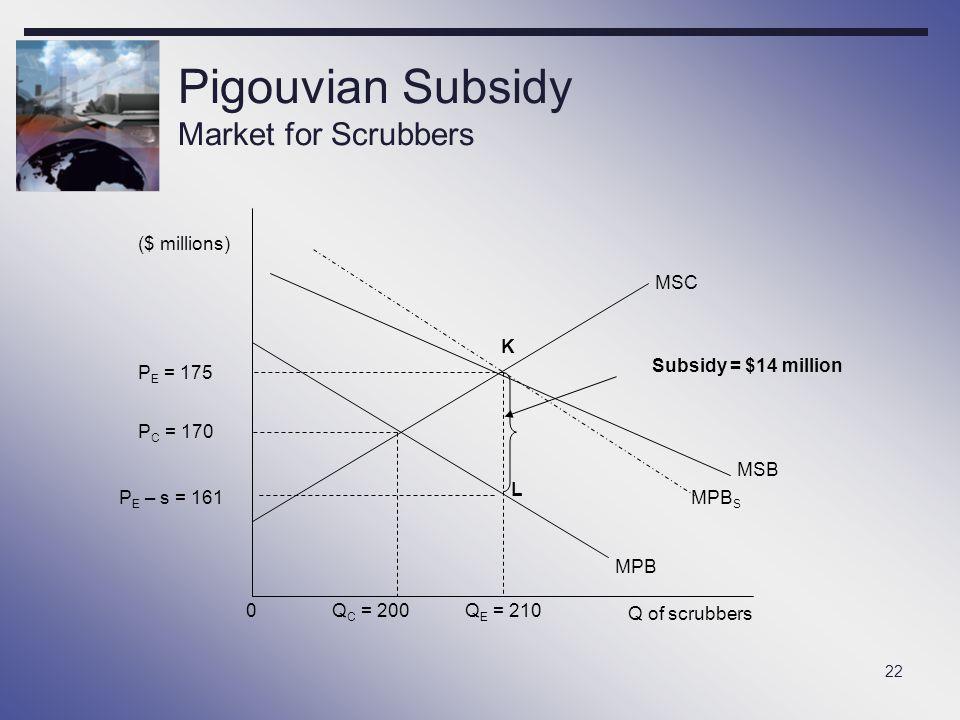 Pigouvian Subsidy Market for Scrubbers
