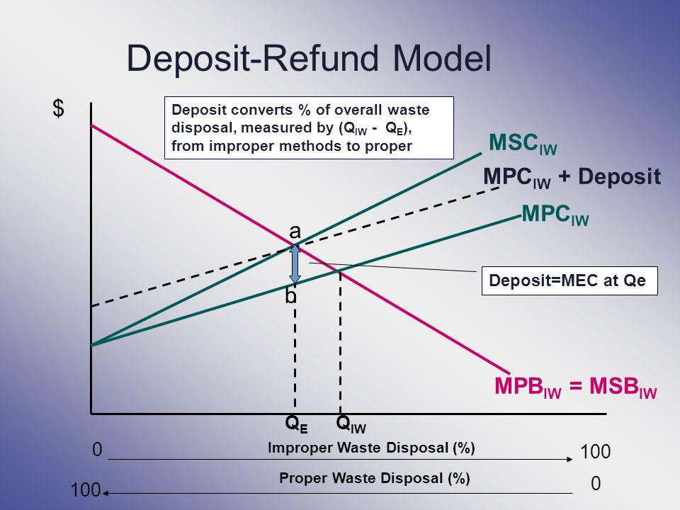 Deposit-Refund Model $ MSCIW MPCIW + Deposit MPCIW a b MPBIW = MSBIW