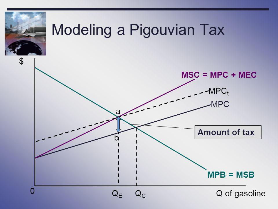 Modeling a Pigouvian Tax