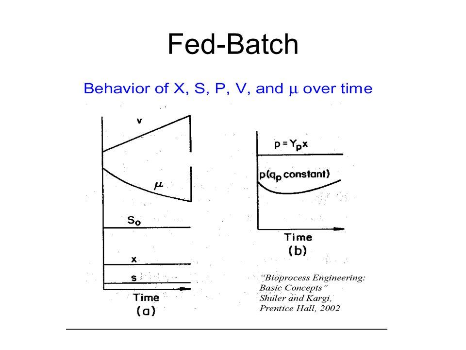 Fed-Batch