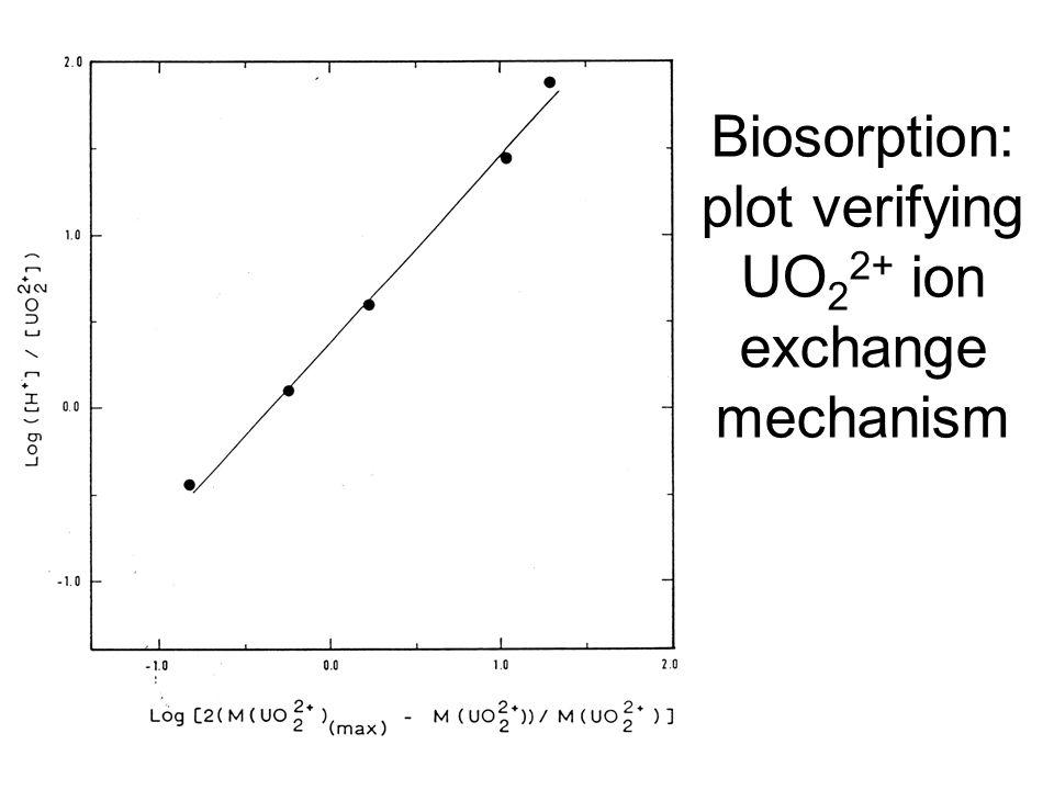 Biosorption: plot verifying UO22+ ion exchange mechanism