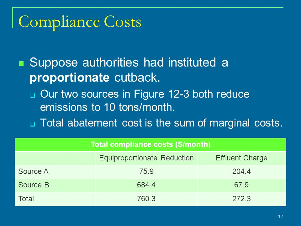 Total compliance costs (S/month)