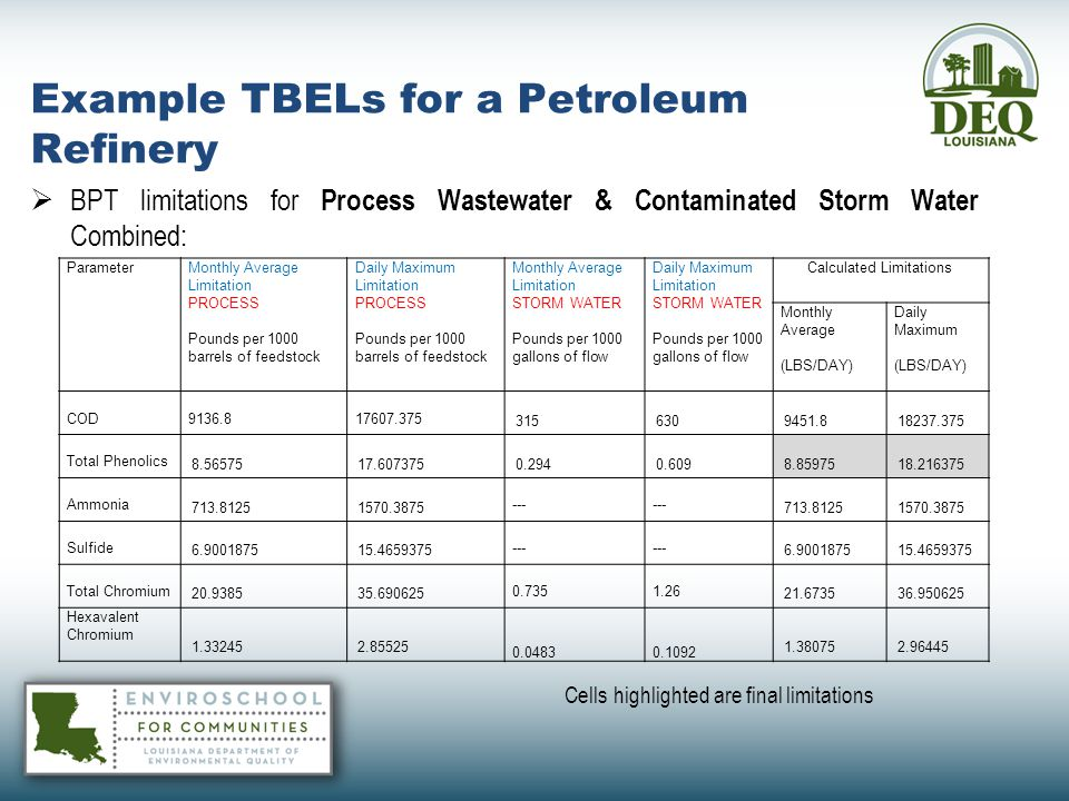 Example TBELs for a Petroleum Refinery