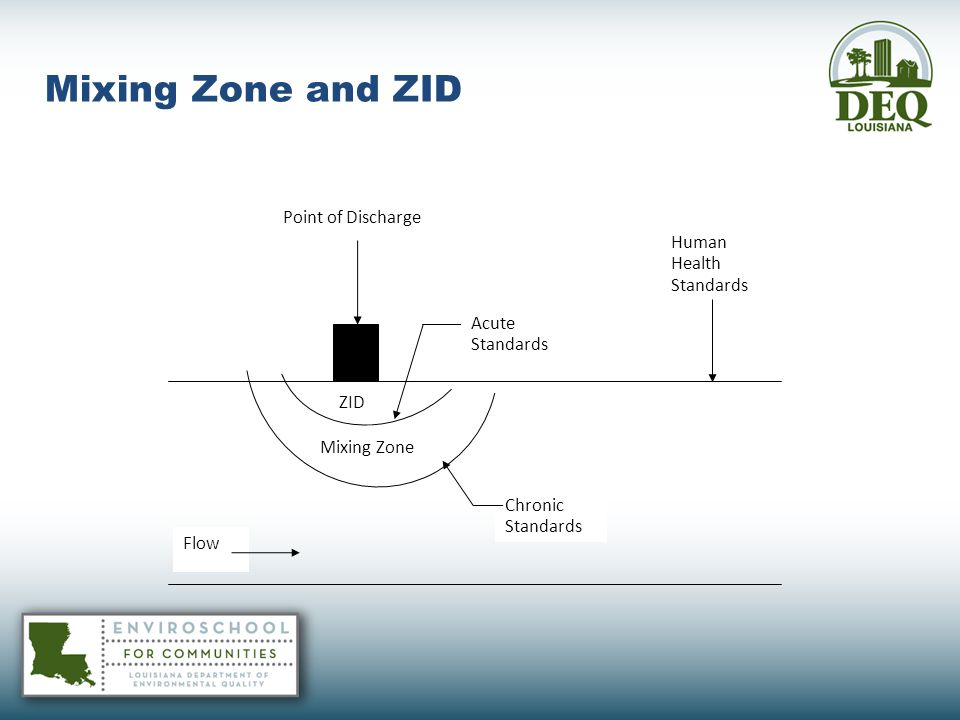 Mixing Zone and ZID Point of Discharge Human Health Standards