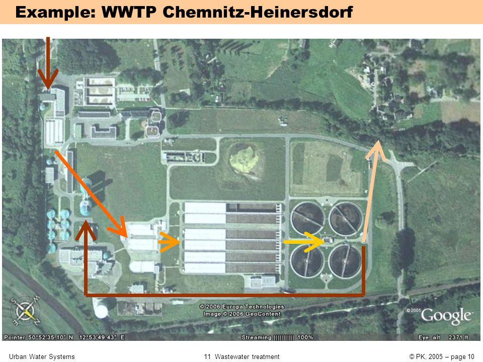 Example: WWTP Chemnitz-Heinersdorf