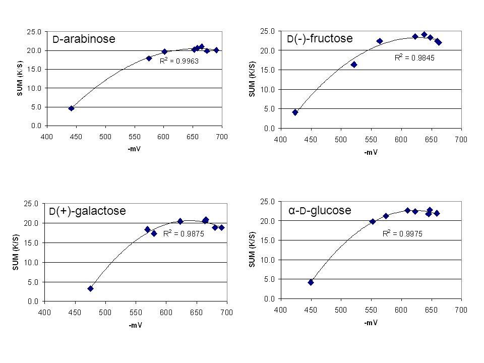 D-arabinose D(-)-fructose D(+)-galactose α-D-glucose