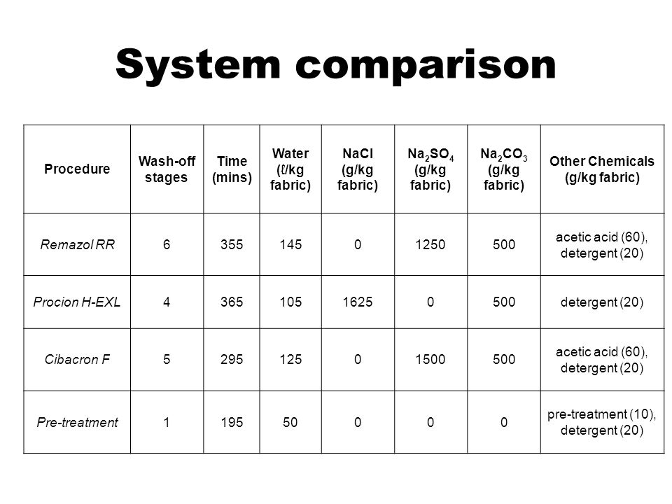 System comparison Procedure Wash-off stages Time (mins)