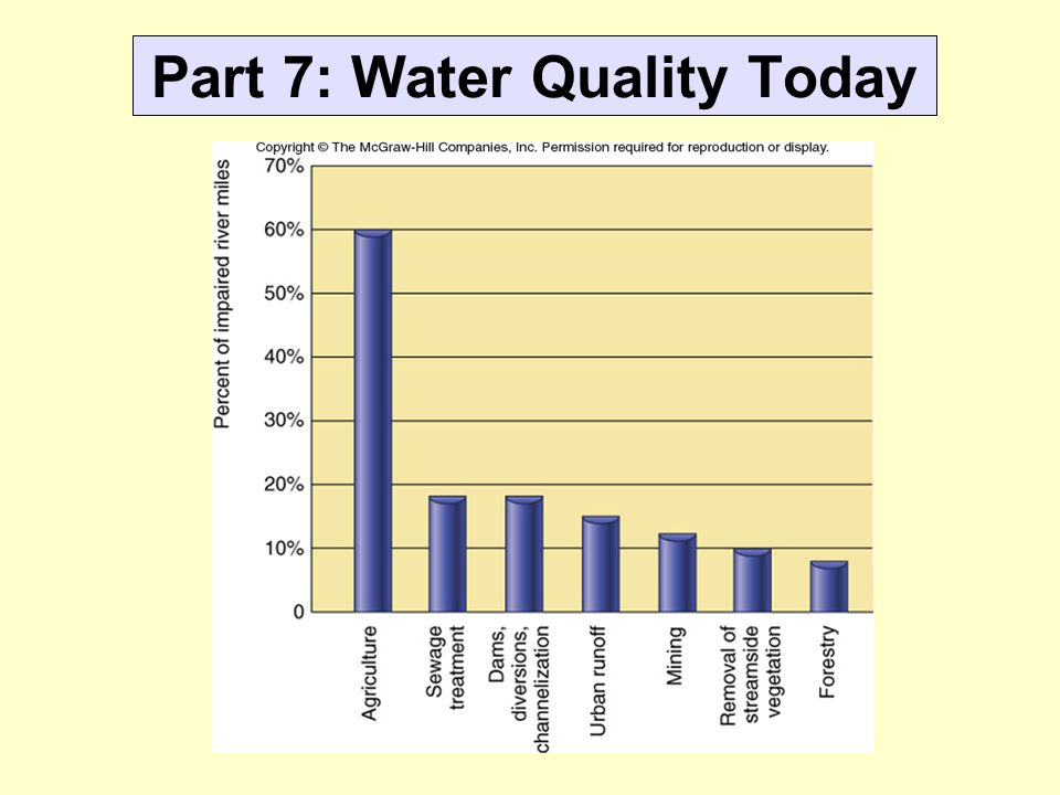Part 7: Water Quality Today