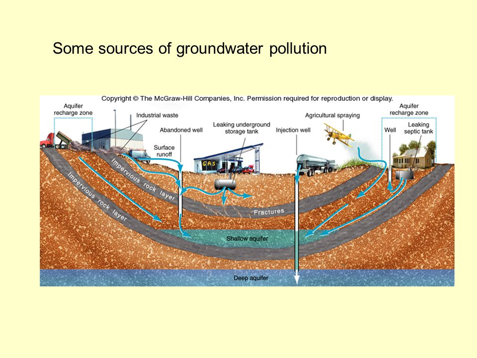 Some sources of groundwater pollution