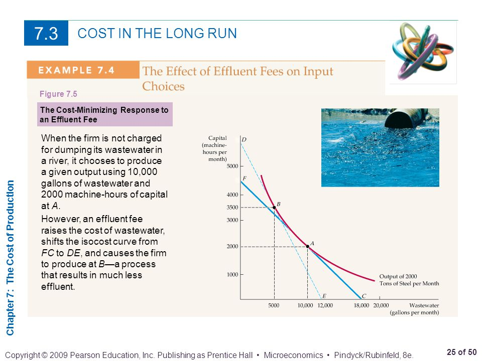 7.3 COST IN THE LONG RUN. Figure 7.5. The Cost-Minimizing Response to an Effluent Fee.