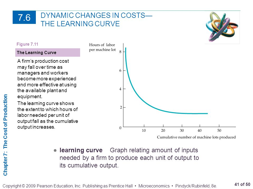 DYNAMIC CHANGES IN COSTS— THE LEARNING CURVE