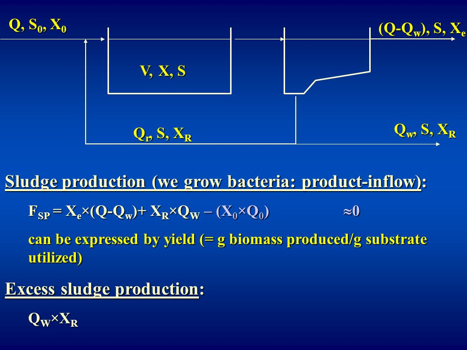 Sludge production (we grow bacteria: product-inflow):