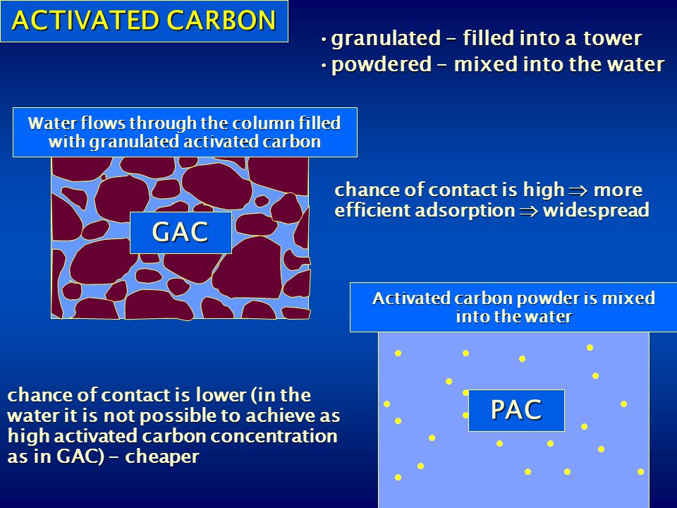 ACTIVATED CARBON GAC PAC
