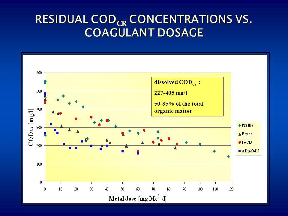 RESIDUAL CODCR CONCENTRATIONS VS. COAGULANT DOSAGE