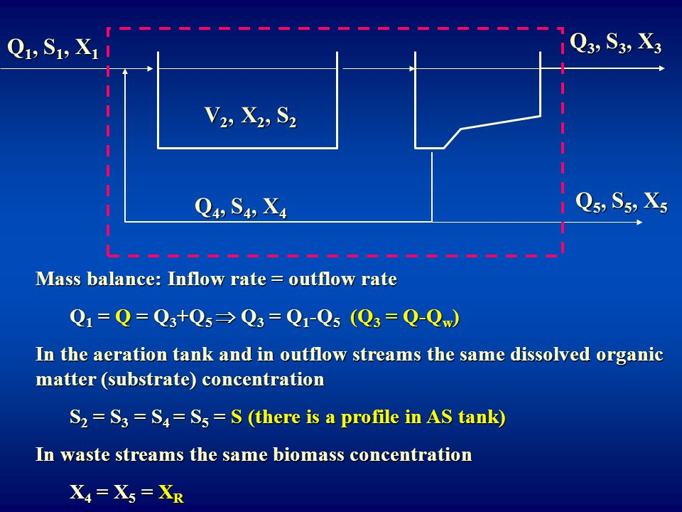 Q3, S3, X3 Q1, S1, X1. V2, X2, S2. Q4, S4, X4. Q5, S5, X5. Mass balance: Inflow rate = outflow rate.