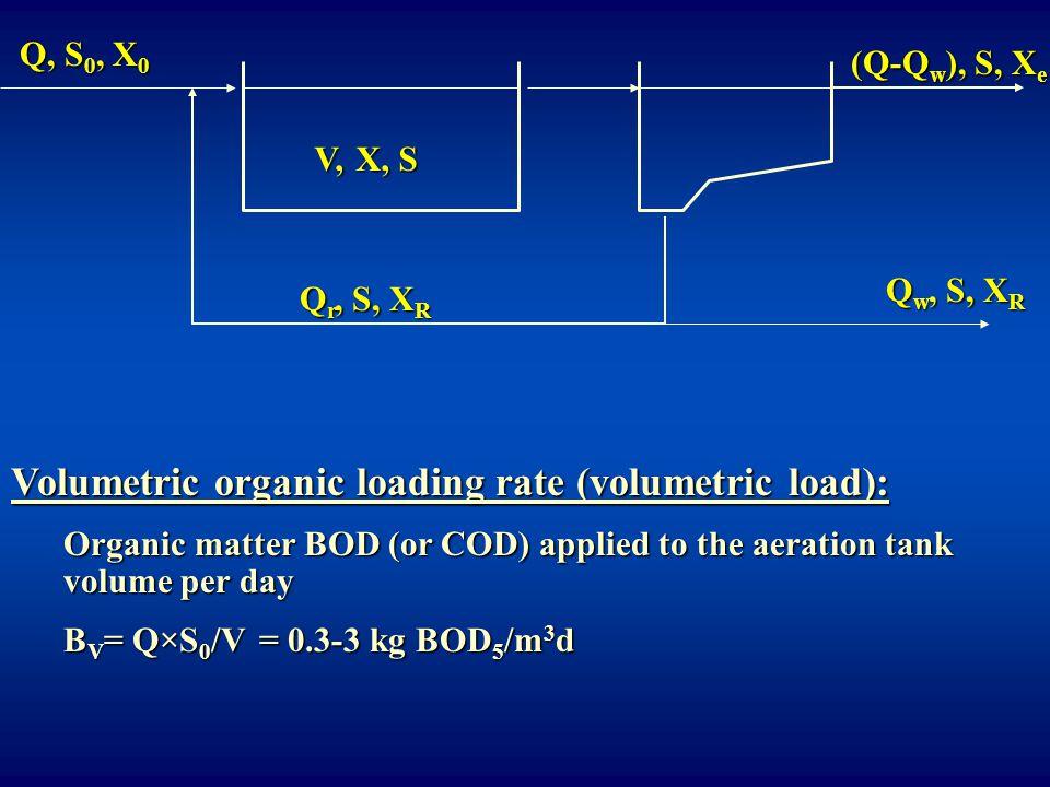 Volumetric organic loading rate (volumetric load):
