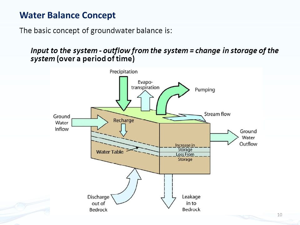 Water Balance Concept The basic concept of groundwater balance is: