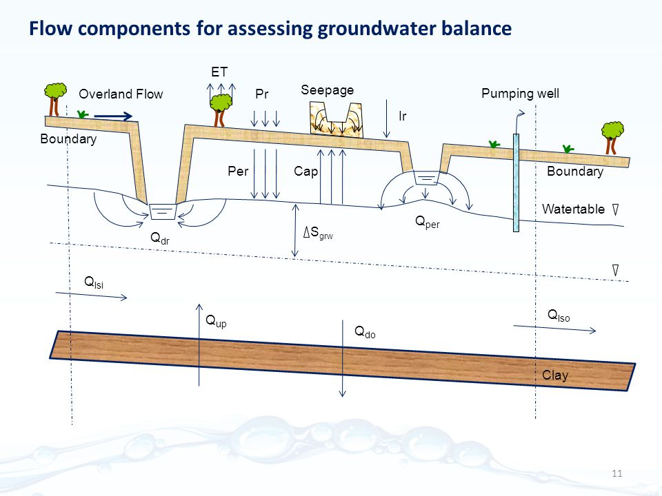 Flow components for assessing groundwater balance