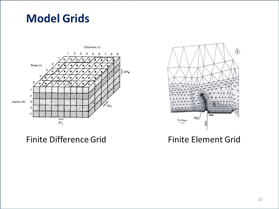 Model Grids Finite Difference Grid Finite Element Grid