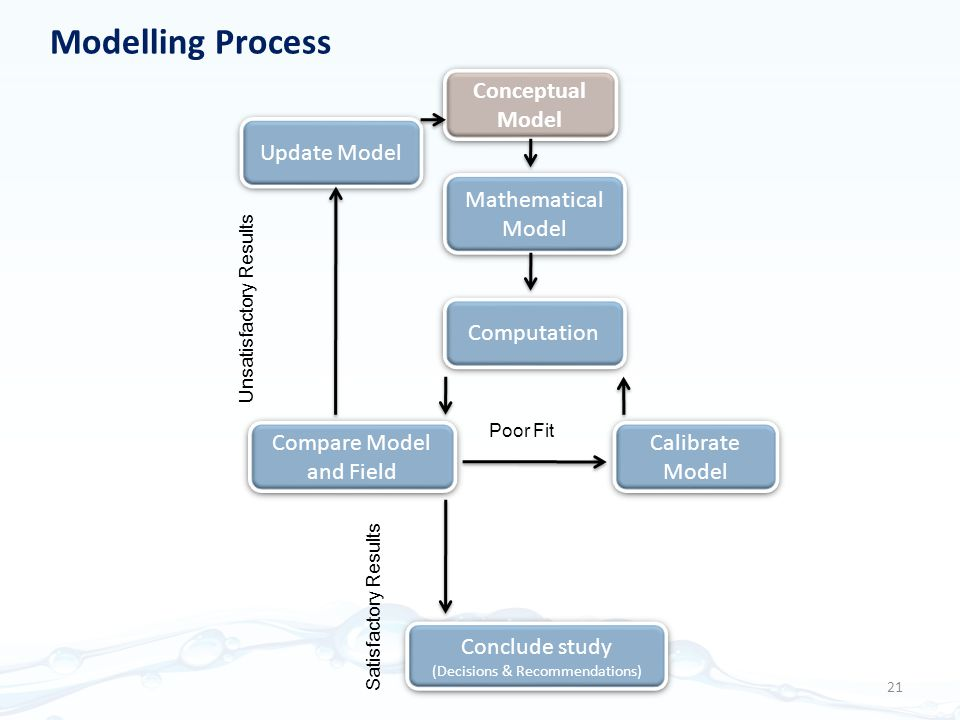 Modelling Process Conceptual Model Update Model Calibrate Model