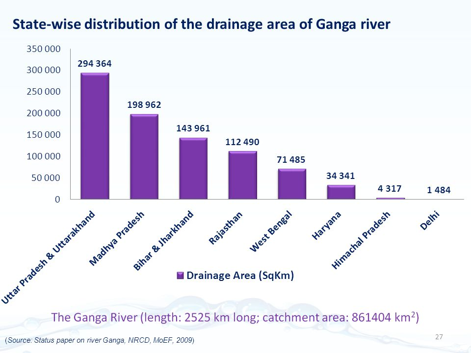 State-wise distribution of the drainage area of Ganga river